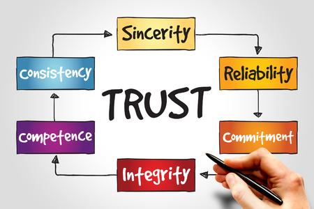 trust: TRUST process, business concept