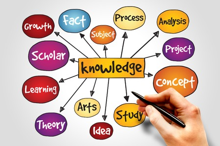 knowledge: Knowledge mind map, business concept Stock Photo