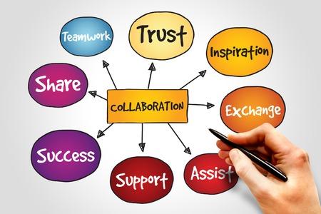 comunicar: Colaboración mapa mental, concepto de negocio