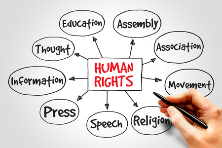 human rights: Human rights mind map, hand drawn concept