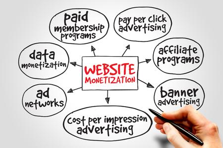 Website monetization mind map, internet marketing concept photo