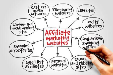 rewarded: Afiliados sitios web de marketing mapa mental concepto