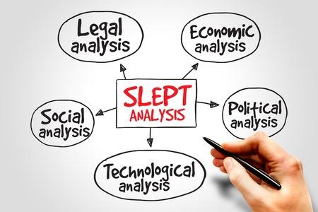factors: SLEPT analysis, macro-environmental factors, strategic management concept