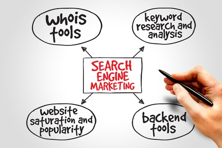 Search engine marketing mind map, business concept photo