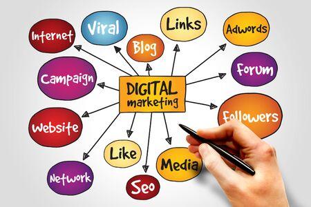 adwords: Digital Marketing mind map, business concept Stock Photo