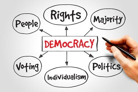 eligible: Democracy mind map concept Stock Photo