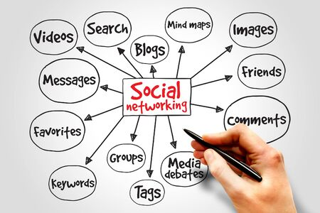 wikis: Social networking mind map, business concept Stock Photo