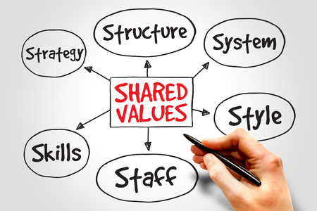 shared goals: Shared values management business strategy mind map concept Stock Photo