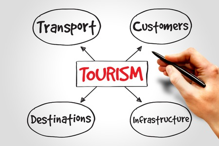 tourism industry: Tourism industry mind map, business concept
