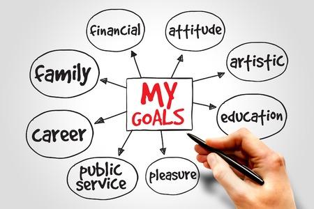 私の目標のマインド マップ、ビジネス コンセプト