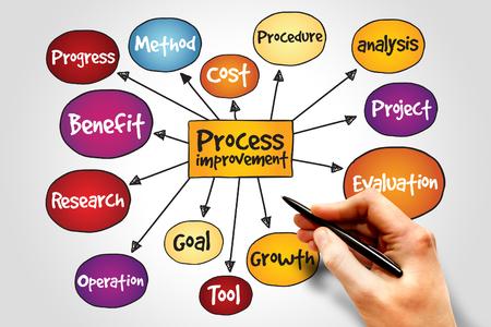 mapa de procesos: Mejora de Procesos mapa mental, concepto de negocio Foto de archivo