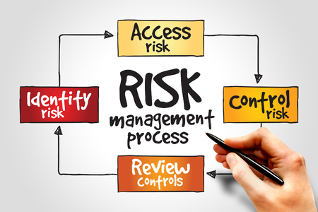 financial risk: Risk management process, business concept