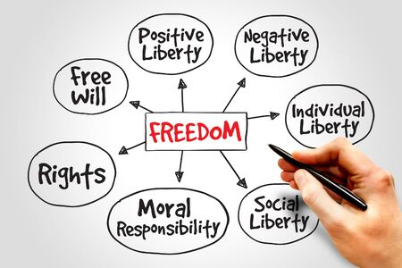 rightness: Freedom mind map, business concept