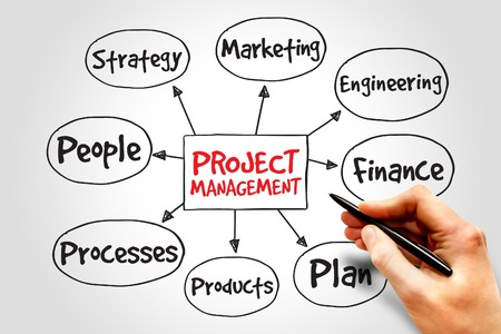 process management: Project management mind map, business concept