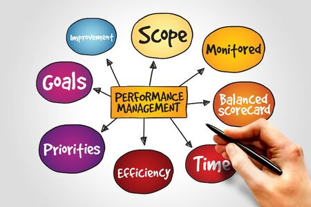 Performance management mind map, business concept