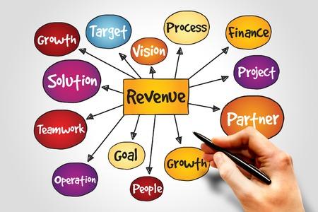 mind map: Revenue mind map, business concept