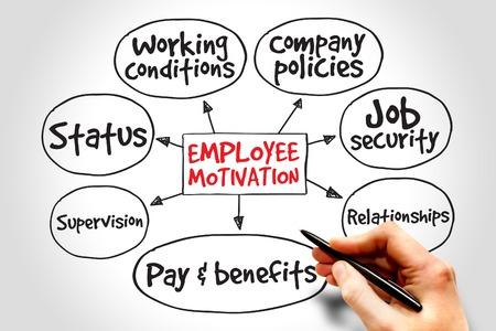 De motivatie van werknemers mindmap, business management strategie