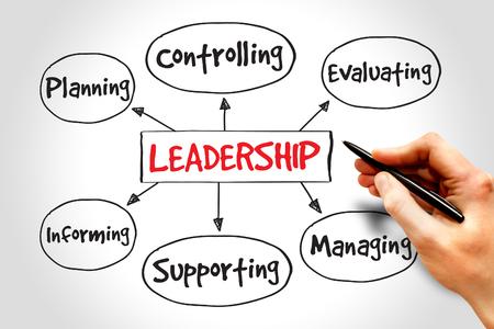 liderazgo empresarial: Liderazgo mapa mental, gestión empresarial estrategia concepto