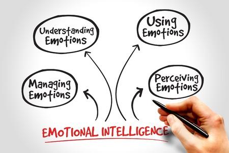 Emotionele Intelligentie mindmap, business management strategie Stockfoto
