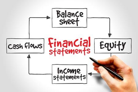 mindmap: Financial statements process, business management strategy