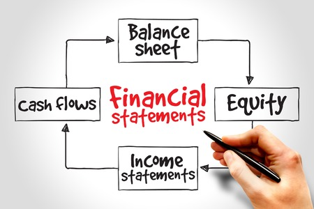 Financial statements process, business management strategy