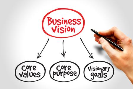 competitividad: Visión de negocio mapa mental concepto Foto de archivo