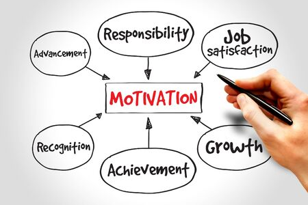 acknowledgement: Motivation mind map, business concept