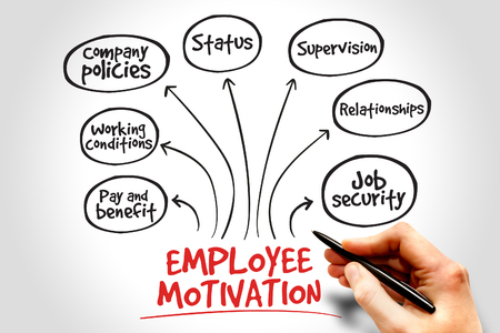 mindmap: Employee motivation mind map, business management strategy Stock Photo