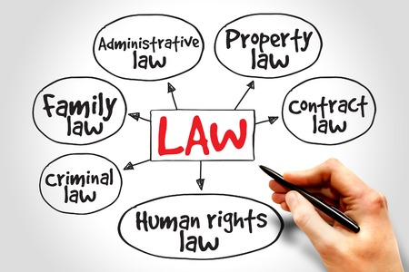 categories: Law practices mind map, business concept strategy Stock Photo
