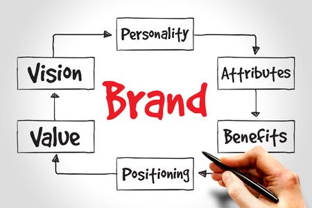plan de accion: El valor de marca mapa mental, concepto de negocio