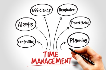 gestion del tiempo: Tiempo estrategia de negocio de gesti�n de mapa mental concepto Foto de archivo