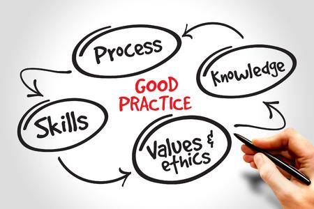 mindmap: Good practice mind map, business strategy concept