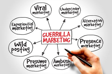 guerrilla: Guerrilla marketing mind map, business concept