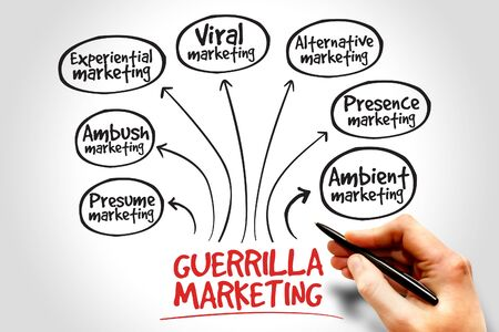 mindmap: Guerrilla marketing mind map, business concept
