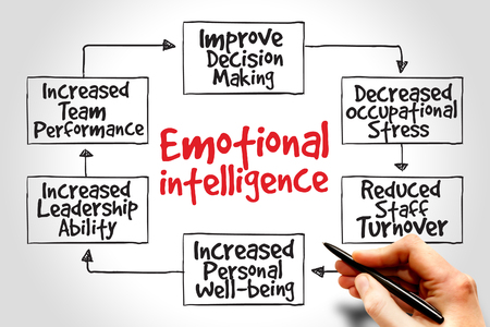emotional stress: Emotional intelligence mind map, business concept Stock Photo