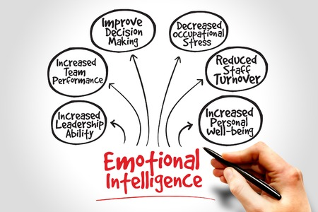 business mind: Emotional intelligence mind map, business concept Stock Photo