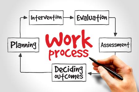 mente: Proceso de trabajo mapa mental, concepto de negocio