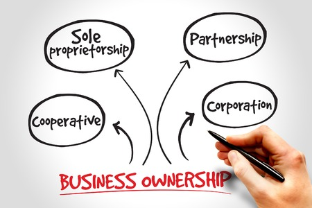 company ownership: Business ownership mind map concept Stock Photo
