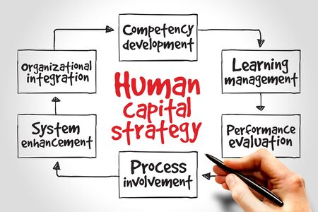 resentation: Human capital strategy mind map, business concept Stock Photo