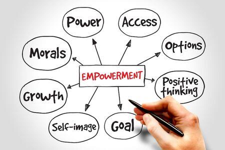 empowerment: Empowerment qualities mind map, business concept