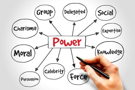 Power management mind map, business concept