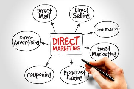 direct marketing: Direct marketing mind map, business management strategy Stock Photo