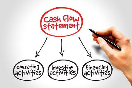 cash flow statement: Cash flow statement mind map, business concept
