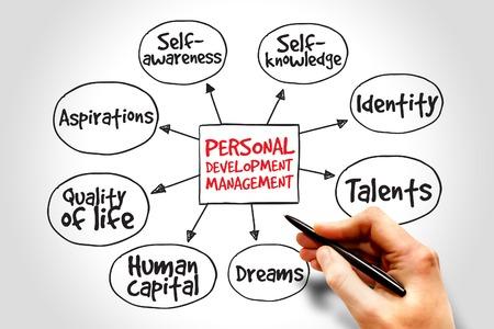 mindmap: Personal development mind map, management business strategy Stock Photo