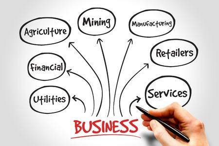mindmap: Business types mind map concept