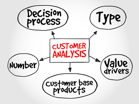 mind map: Customer analysis mind map, business concept Illustration