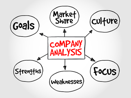 weaknesses: Company analysis mind map business concept