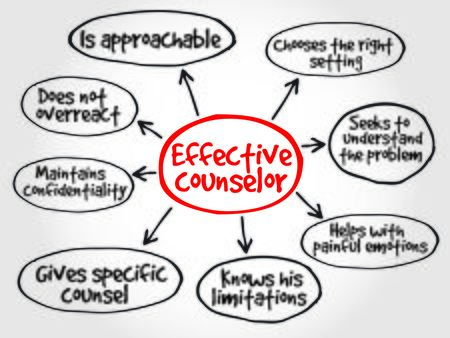 counselor: Effective counselor mind map with advice giving techniques concept Illustration