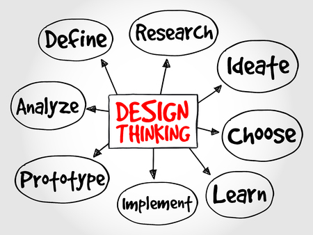 thinking: Design Thinking mind map concept Illustration