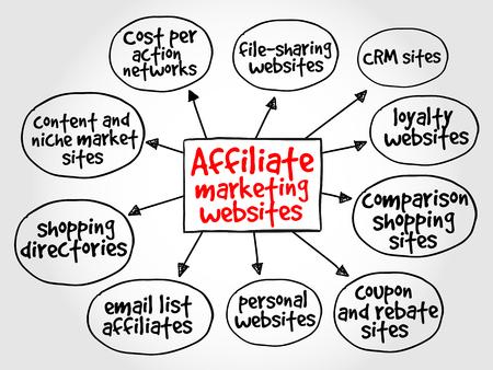 mente: Afiliados sitios web de marketing mapa mental concepto